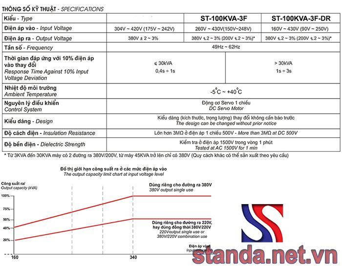 Thông số kỹ thuật ổn áp 3 pha Standa 100kVA