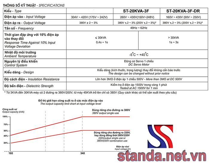 Thông số kỹ thuật ổn áp standa 20kVA 3 pha