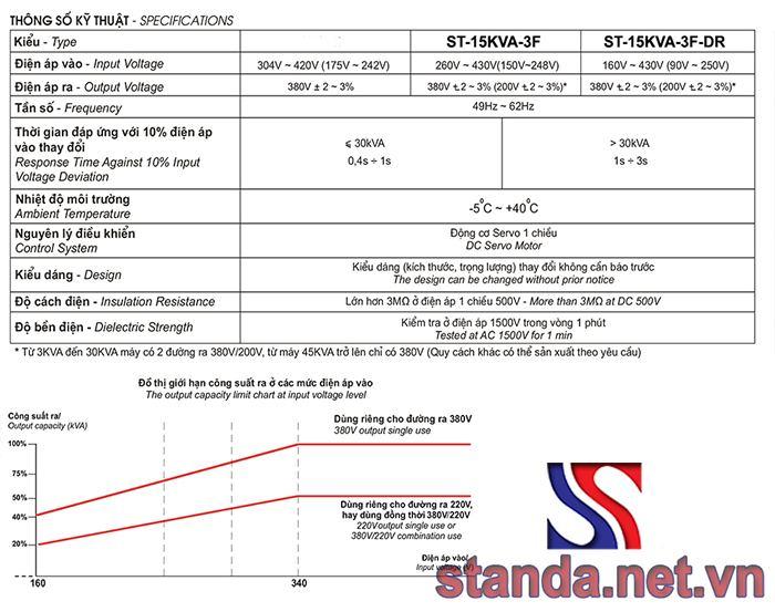 Thông số kỹ thuật ổn áp standa 15kVA 3 pha