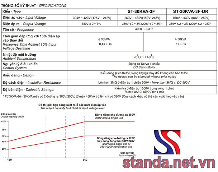 Thông số kỹ thuật ổn áp standa 30kVA 3 pha