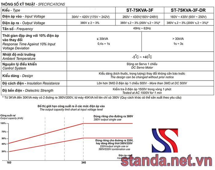 Thông số kỹ thuật ổn áp standa 3 pha 75kVA